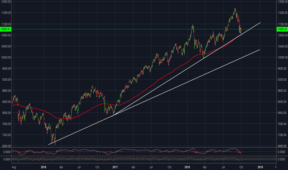 NIFTY: Nifty (3rd Oct 2018) - Trend line + 200 DMA key support