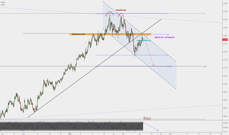 NZDUSD: NZD/USD : Shot entry to 0.71 (H4)