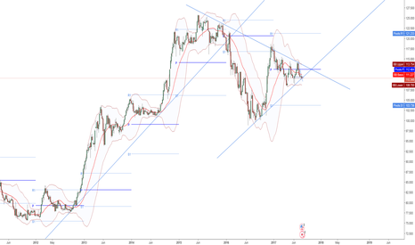 USDJPY: USDJPY Finally Ready to Resume Uptrend