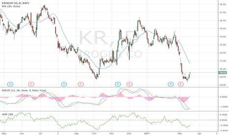 KR: $KR - $29.55 double bottom on daily chart, stop 28.25 - Bullish