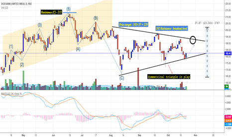 DCBBANK: DCB : Symmetrical triangle in action