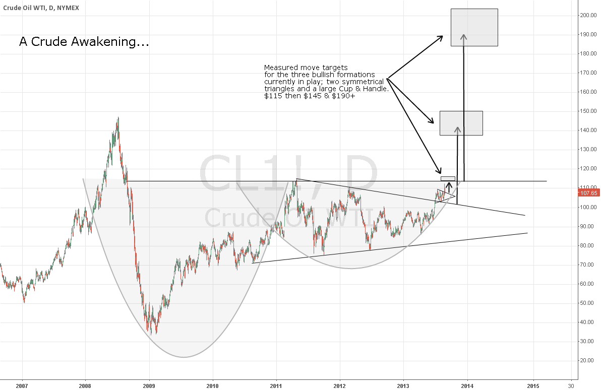 A Crude Awakening... $WTI $CL1 $SPX