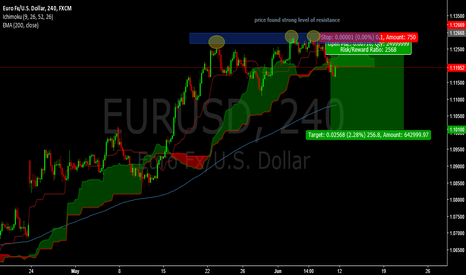 EURUSD: looks like the eur will be falling now after a bullish rally