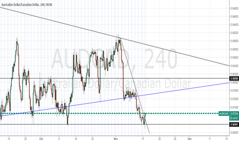AUDCAD: In for a long entry