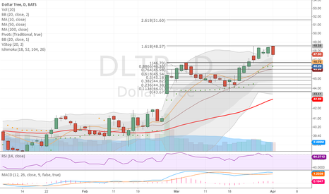 DLTR: Rejected at the Fib