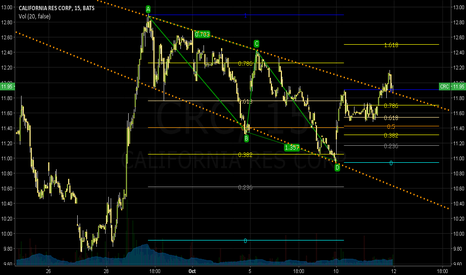 CRC: CRC: False Breakout From Resistance?