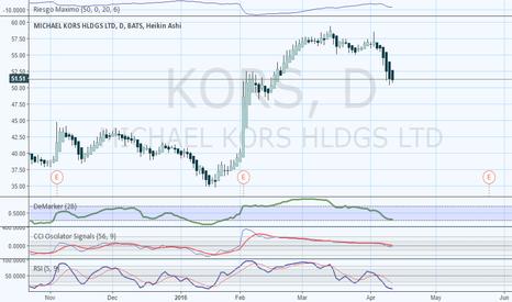 KORS: KORS-160411-CCI/RSI-G1D-LONG