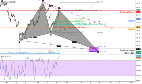 TSLA: TSLA Structural Trade + Possible Butterfly Pattern
