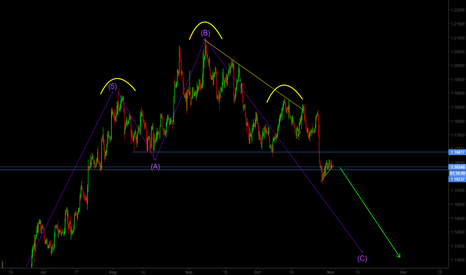 EURUSD: EUR/USD Head and Shoulders Sell