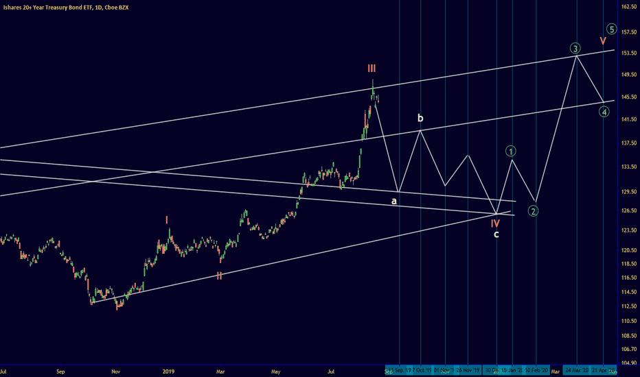 TLT Stock Price and Chart — NASDAQ:TLT — TradingView