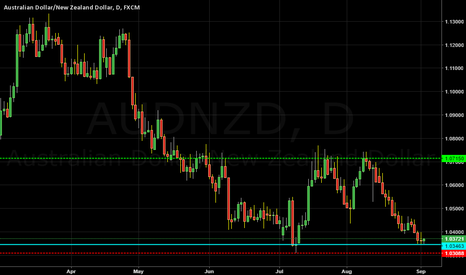 AUDNZD: AUDNZD bouncing off support and ready to rally!