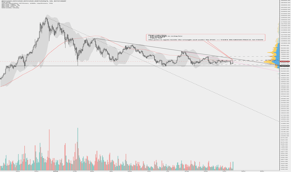 (BTCUSD+BTCUSD+BTCUSD+XBTUSD)/4: We believe that this is just a big bull trap.