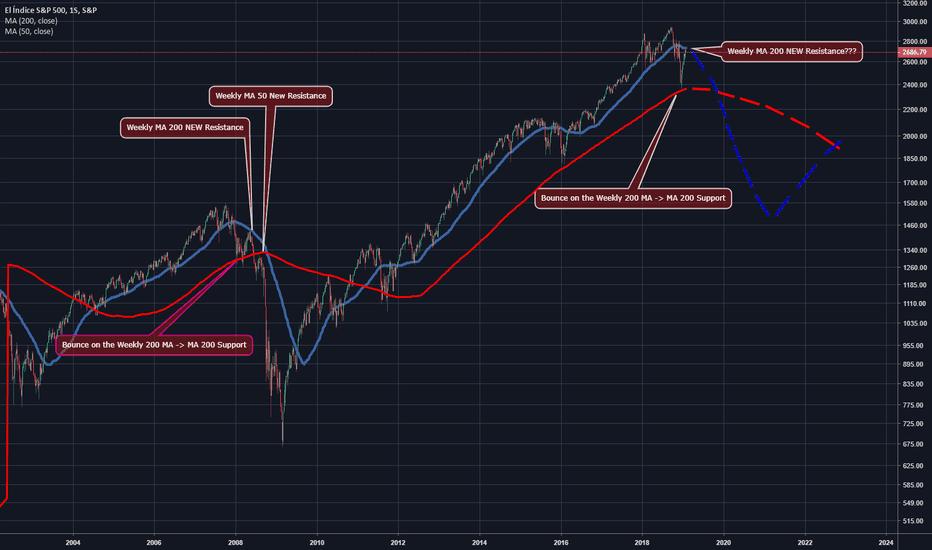 SPX: SPX 500 USD : Posibilidad de Bear Market