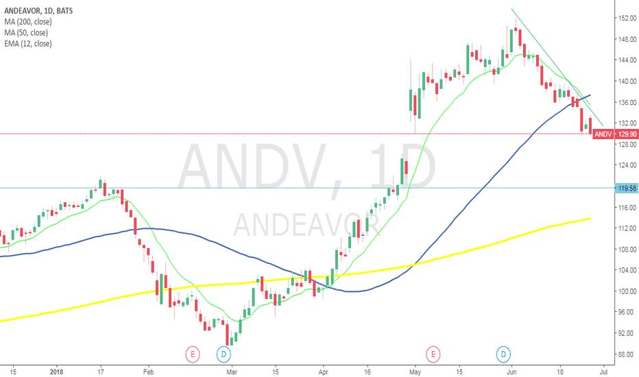 ANDV: ANDV BUY