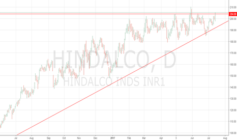 HINDALCO: Hindalco Breaks Out Of Six Months Of Consolidation.