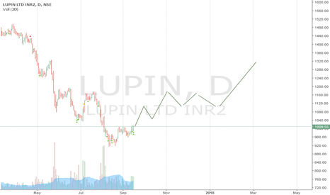 LUPIN: LUPIN Bulls are coming