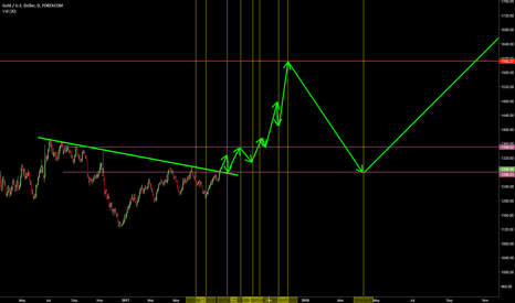 XAUUSD: Cyclial Path Research in Gold