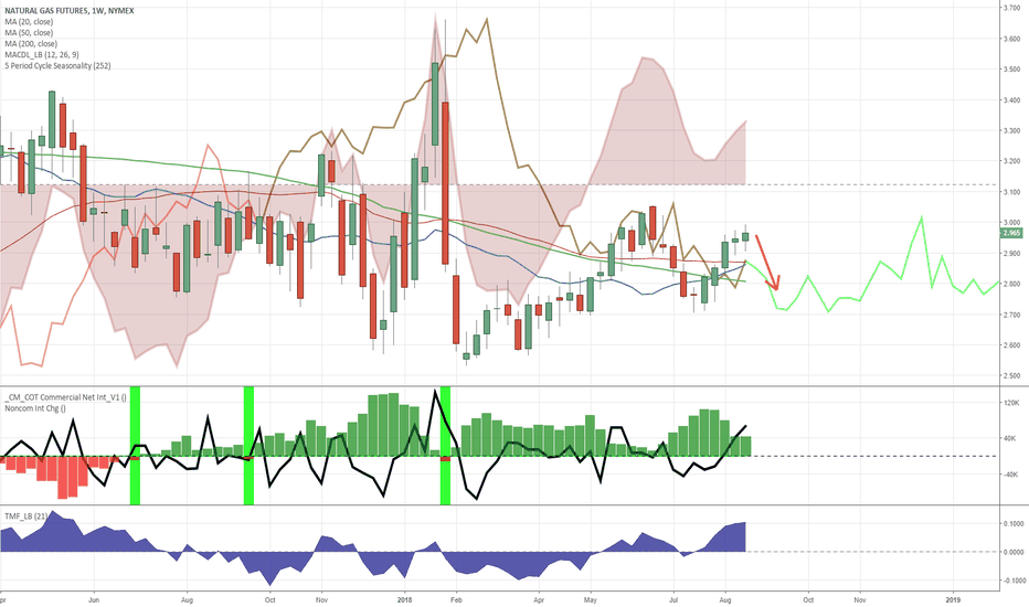 NG1!: Short opportunity