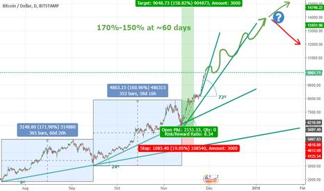 BTCUSD: Bitcoin will reach $ 14,000 by mid-January 2018