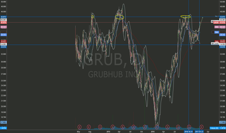 GRUB: GrubHub wait for close above Blue Line (check fundamentals)