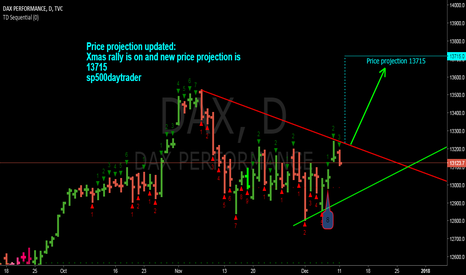DAX: DAX price projection up to 13715