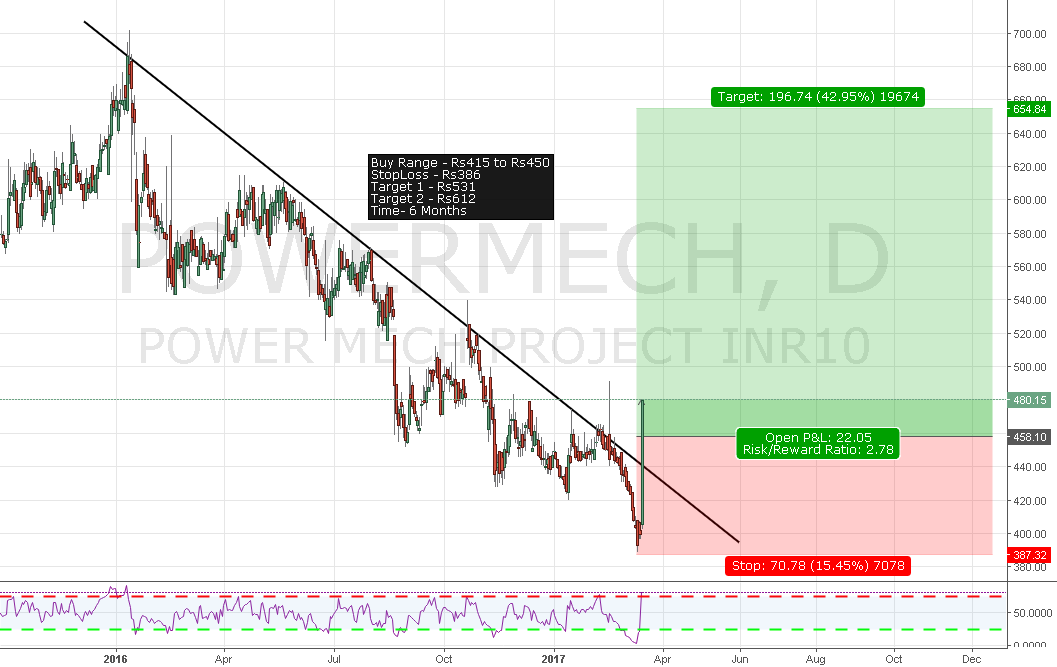Power Mech Projects Trendline break