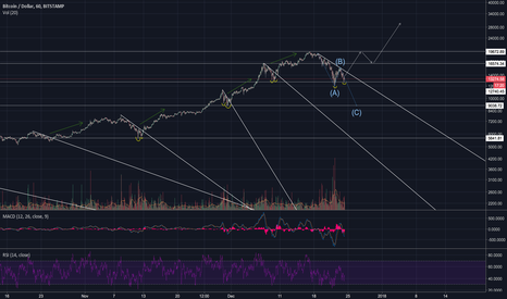 BTCUSD: BTC <10K or >30K, Key Levels and Trends