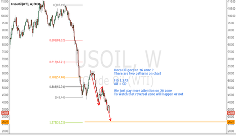 USOIL: Oil ideas for Long