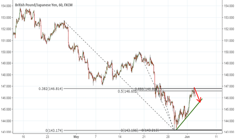 GBPJPY: short in shrt term