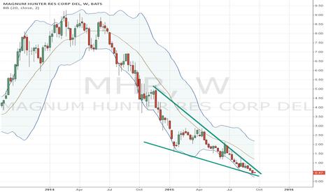MHR: falling wedge