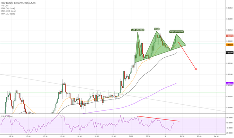 NZDUSD: Potential H&S reversal