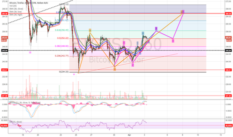 BTCUSD: Short Term Potential still for BTC