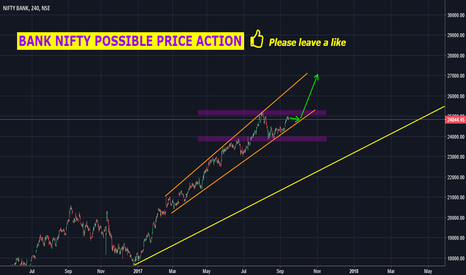 BANKNIFTY: BANK NIFTY POSSIBLE PRICE ACTION
