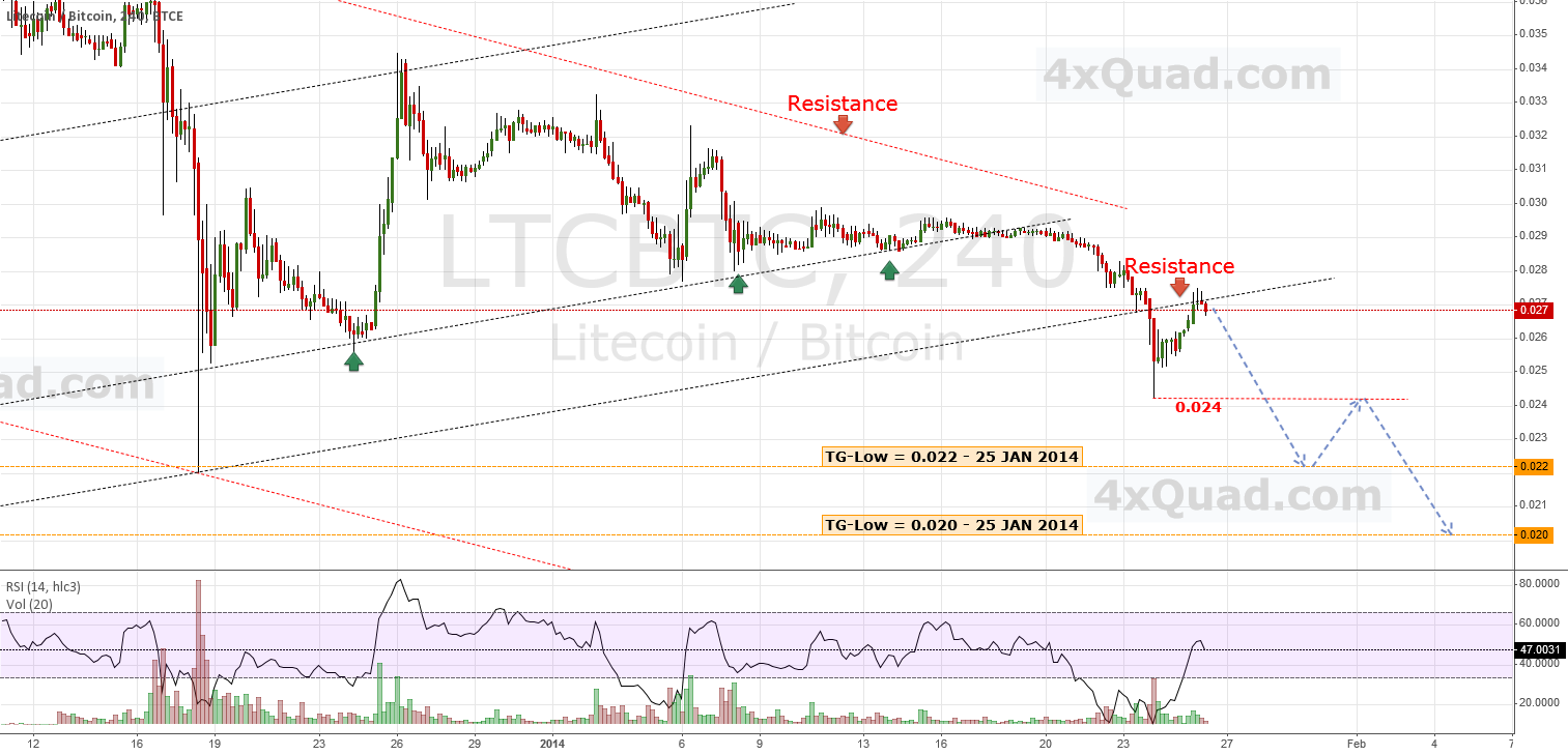 Update: Limited Upside ... Bears Are On! | #LTCBTC #Bitcoin