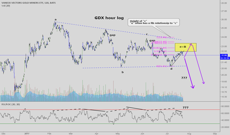 GDX: Short term f/u on gold miners GDX:  going short