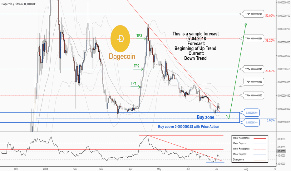 DOGEBTC: There is a trading opportunity to buy in DOGEBTC