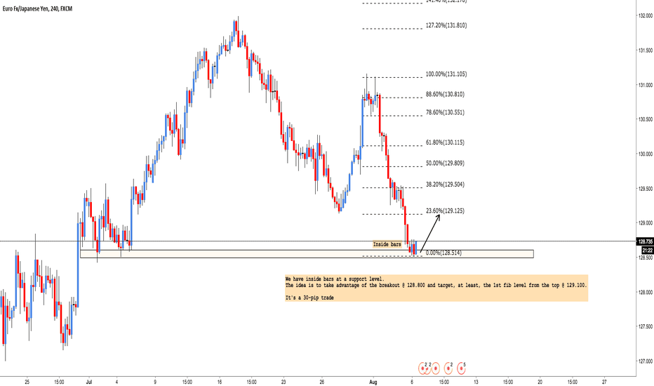 EURJPY: EUR/JPY: Conditional buy order (30 pips) check it out!