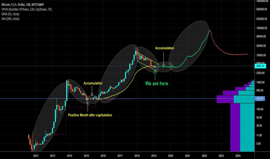 BTCUSD: BTC - first positive month after bottoming