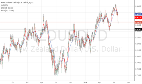 NZDUSD: NZDUSD To the downside