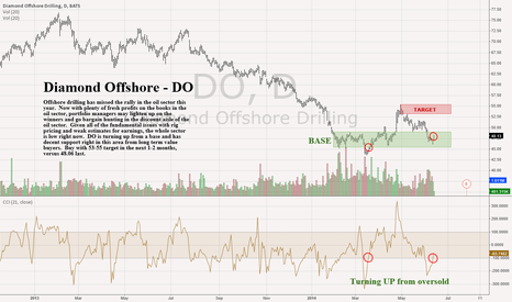 DO: Diamond Offshore - DO - Daily - Turning up from oversold buy