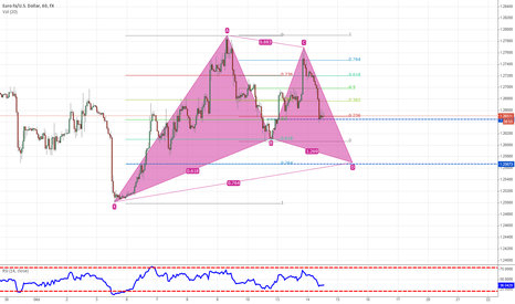 EURUSD: Gartley Pattern?