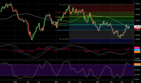 EURUSD: My view of Weekly EUR/USD