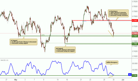 AUDUSD: AUDUSD Bounced Nicely Off Its Support!