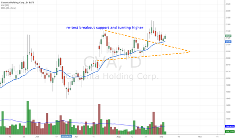 CVA: CVA re-test breakout support and turning higher