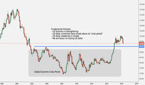 DXY: US dollar provides room to buy - fundamental view