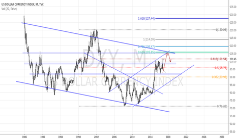 DXY: DXY still looking long