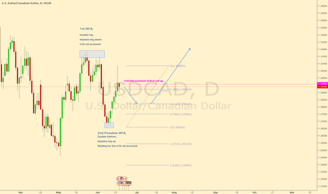 USDCAD: USDCAD possible 2618 on the Daily