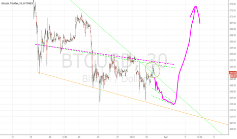 BTCUSD: ascending wedge