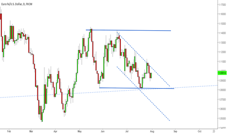 EURUSD: Eurusd in a downtrend channel