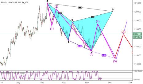 EURUSD: e_wave & cypher pattern